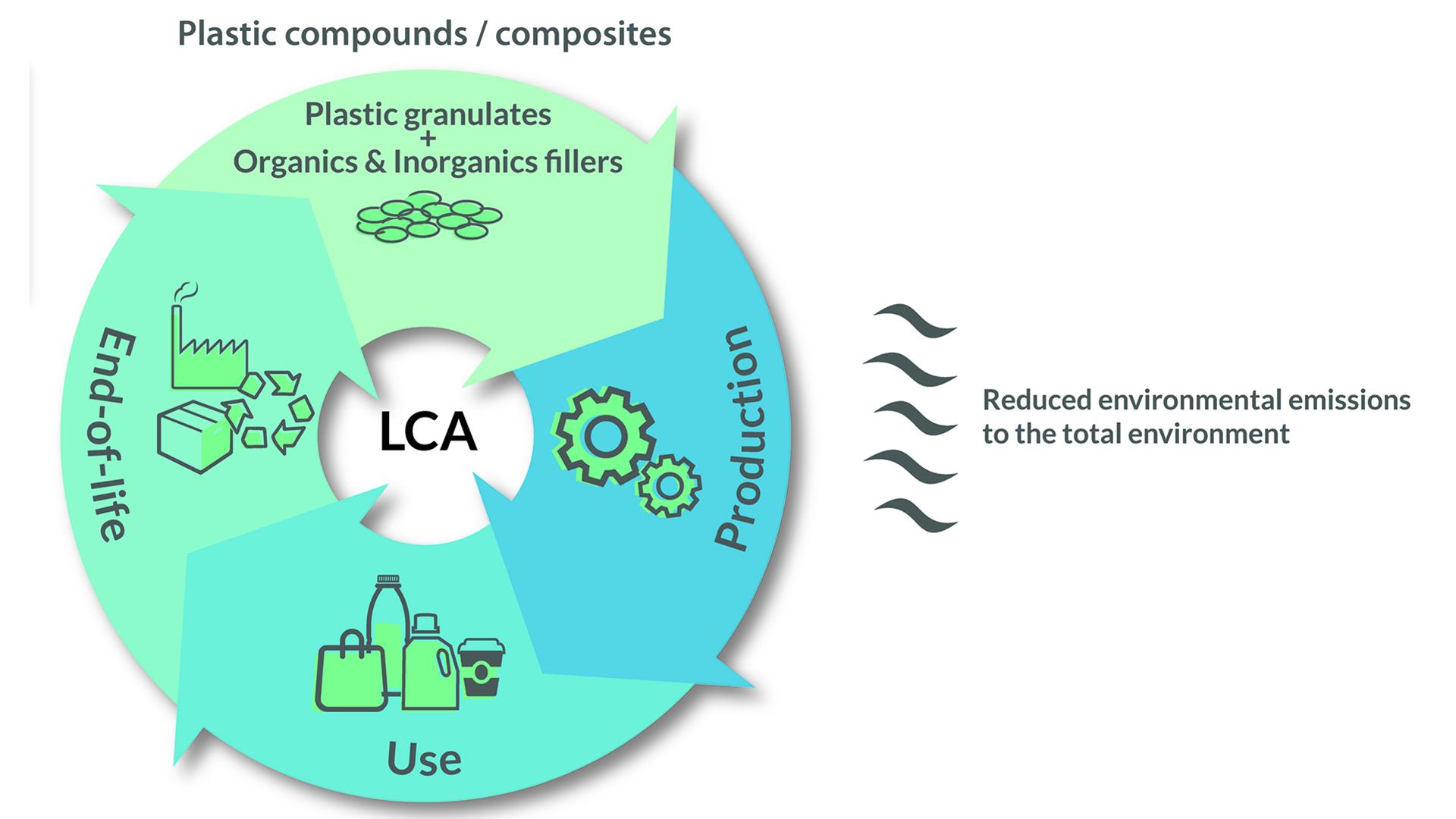 millora de l'impacte ambiental dels plàstics