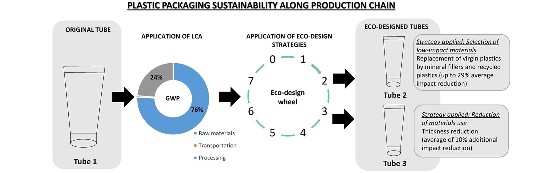 ecodesign strategy