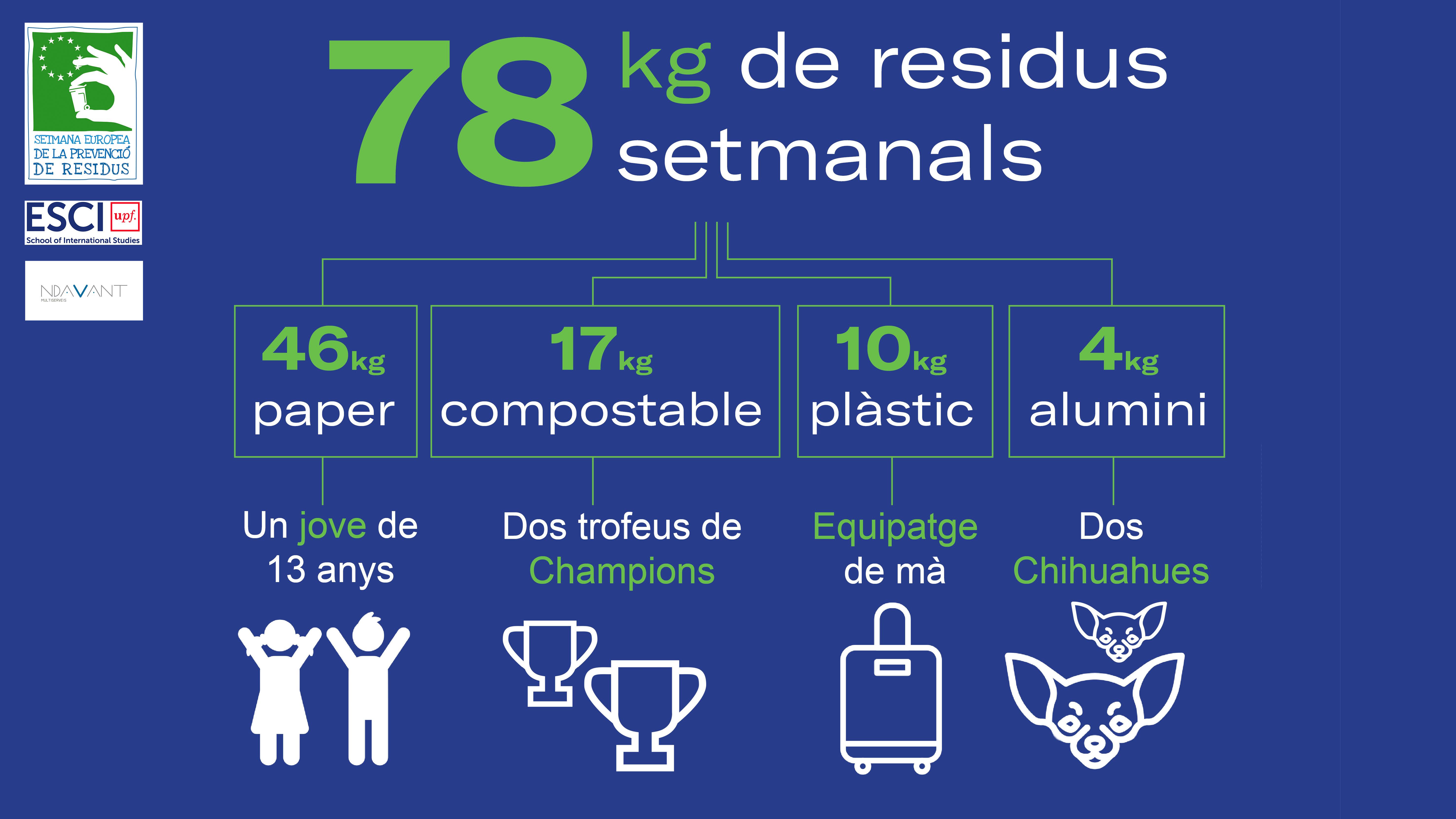 la setmana de prevenció de residus a ESCI-UPF