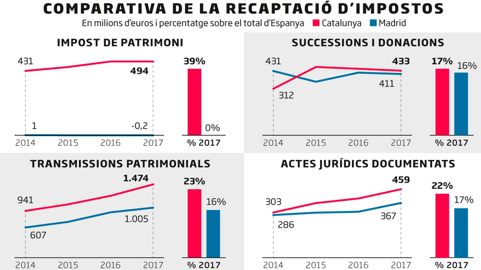 Dúmping fiscal Madrid